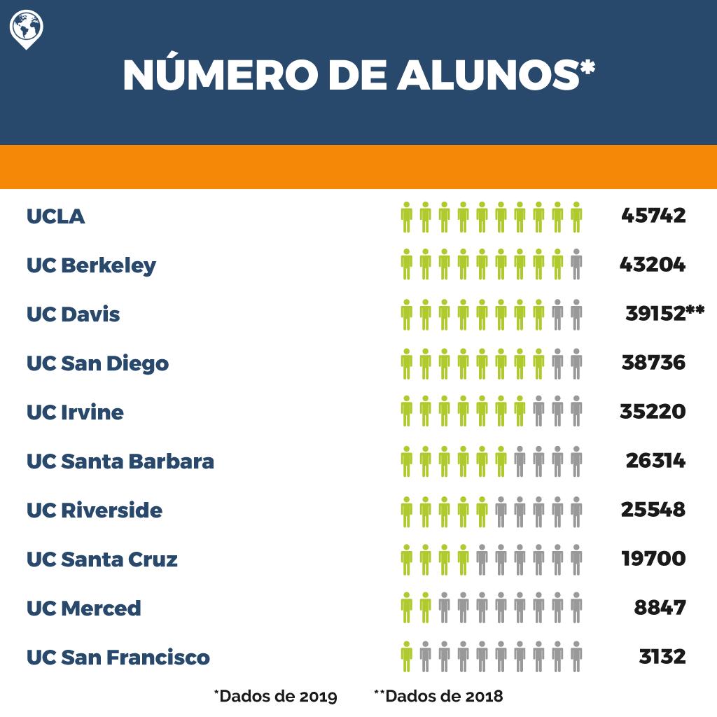 universidade-da-califórnia-alunos