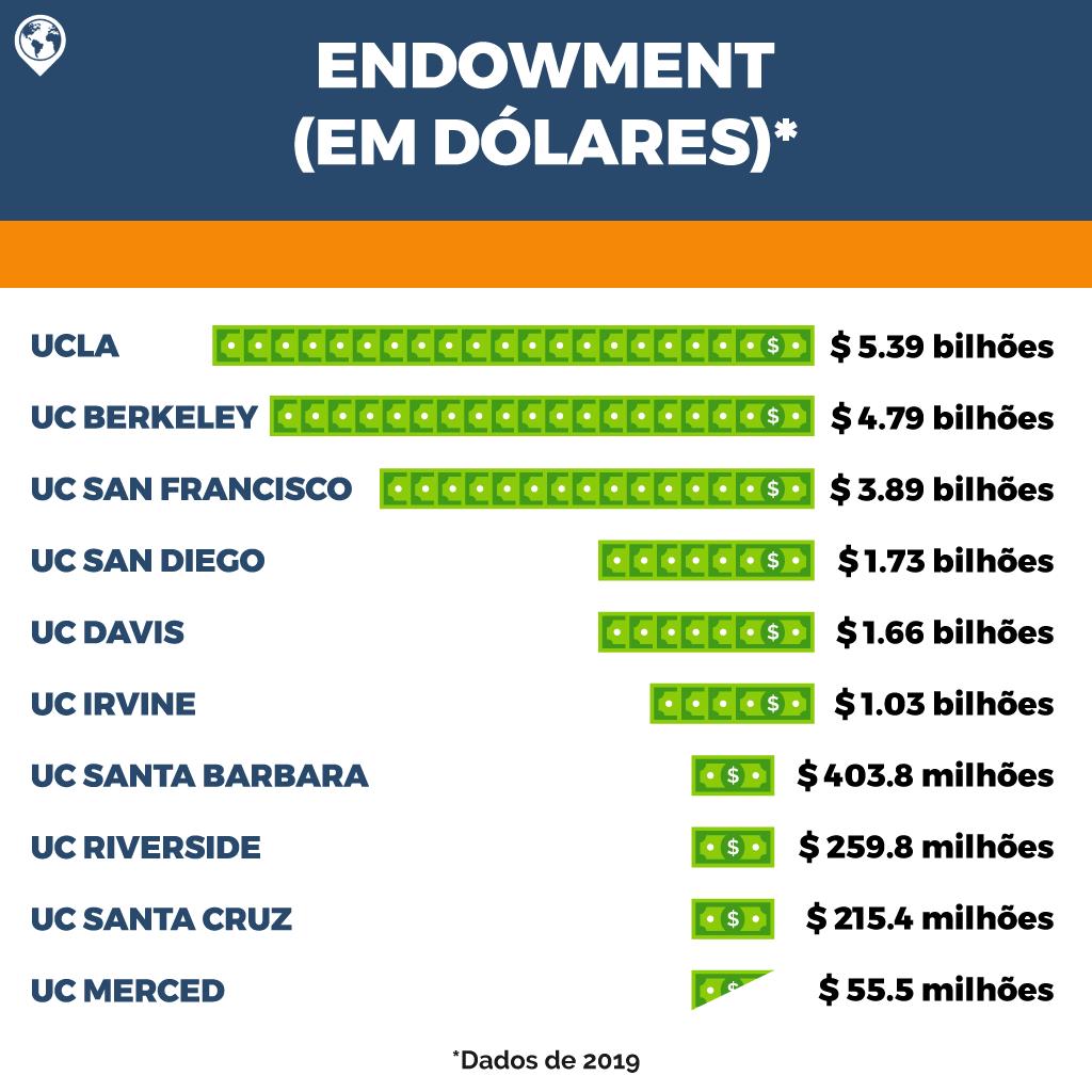 universidade-da-califórnia-endowment