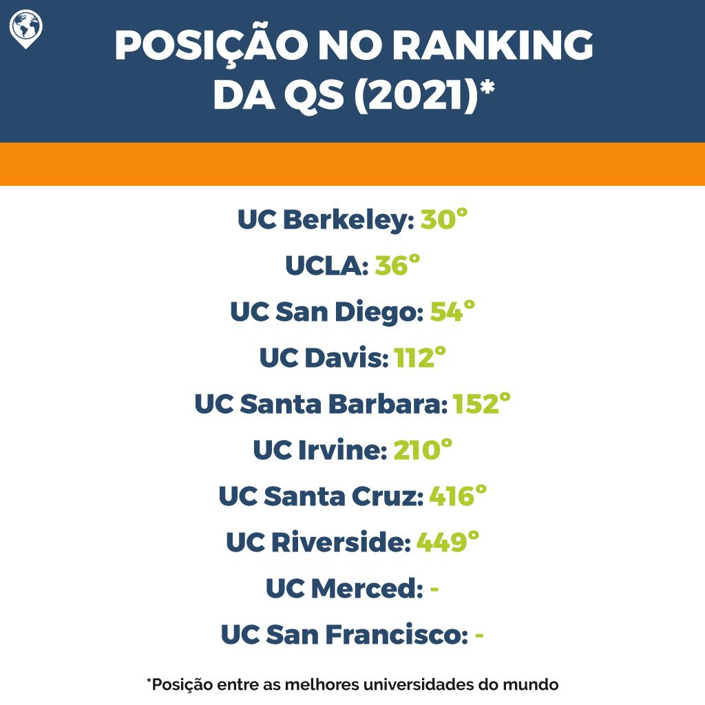 universidade-da-califórnia-qsranking